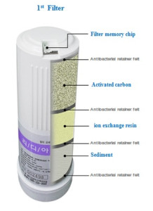 water ionizer filtration